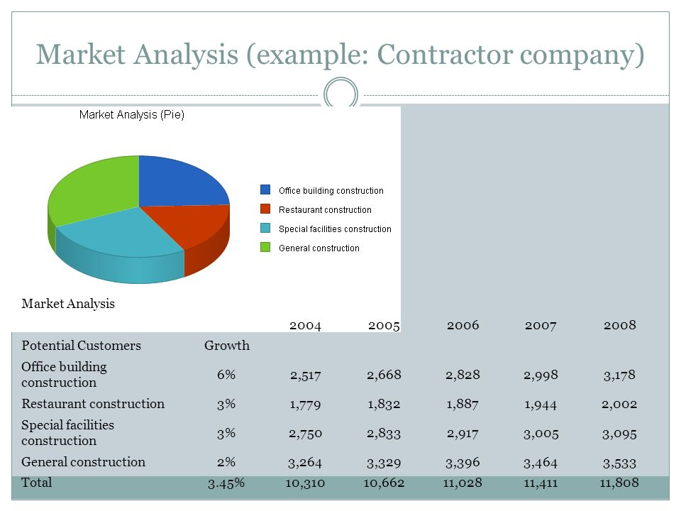 Market Analysis (example: Contractor company)