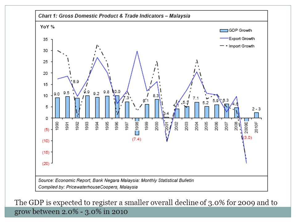 The GDP is expected to register a smaller overall decline of 3