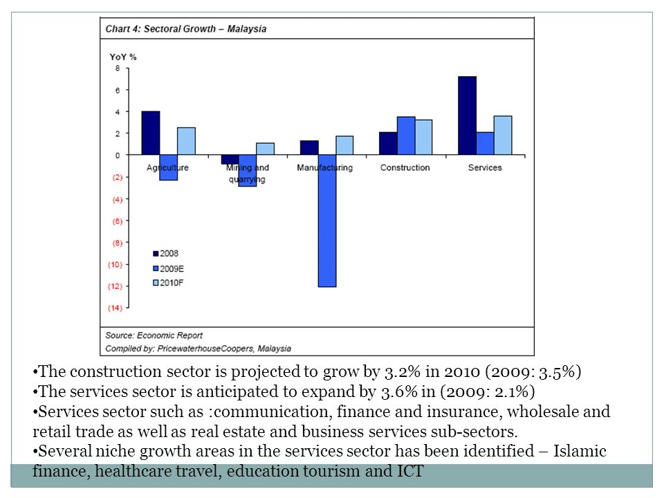 The construction sector is projected to grow by 3. 2% in 2010 (2009: 3