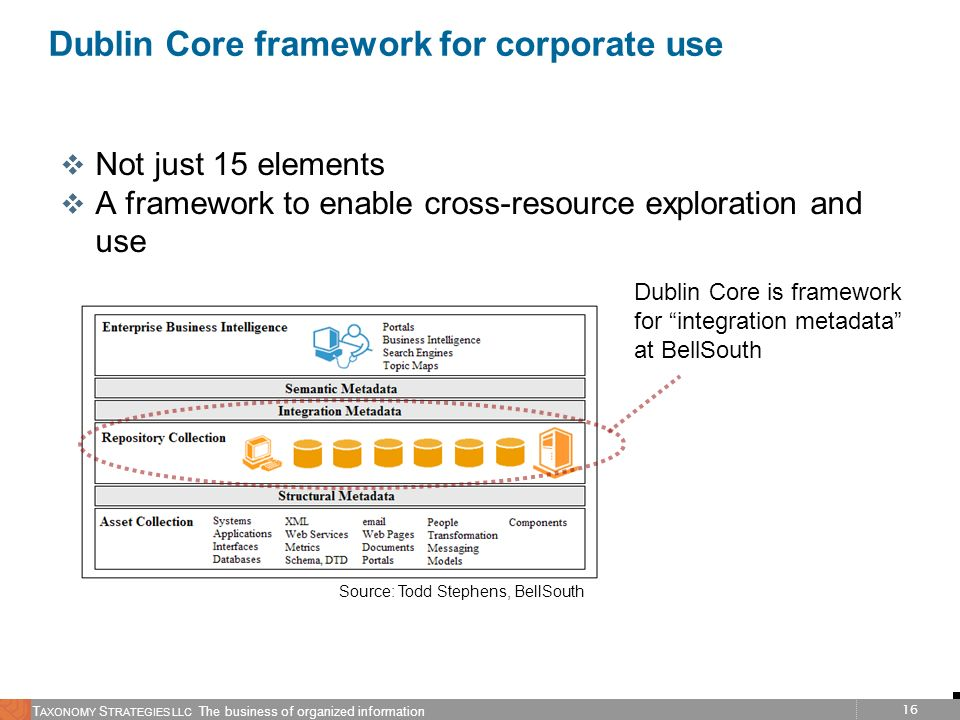 Dublin Core framework for corporate use