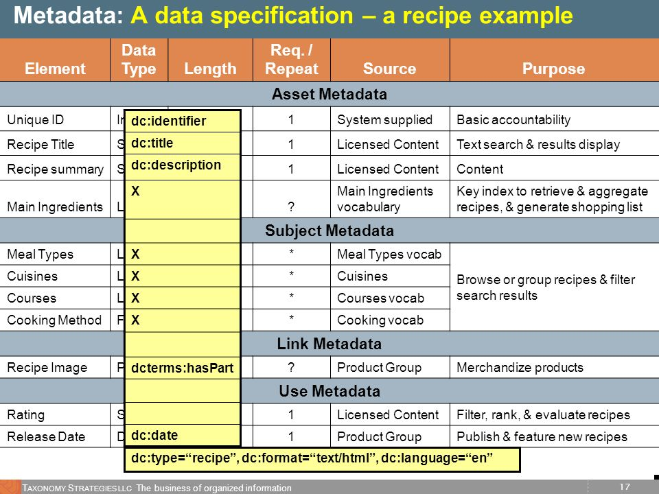 Metadata: A data specification – a recipe example