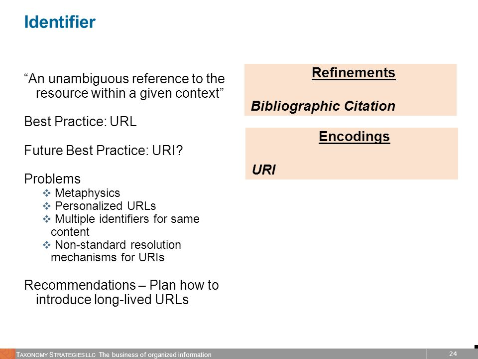 Identifier Refinements Bibliographic Citation Encodings URI
