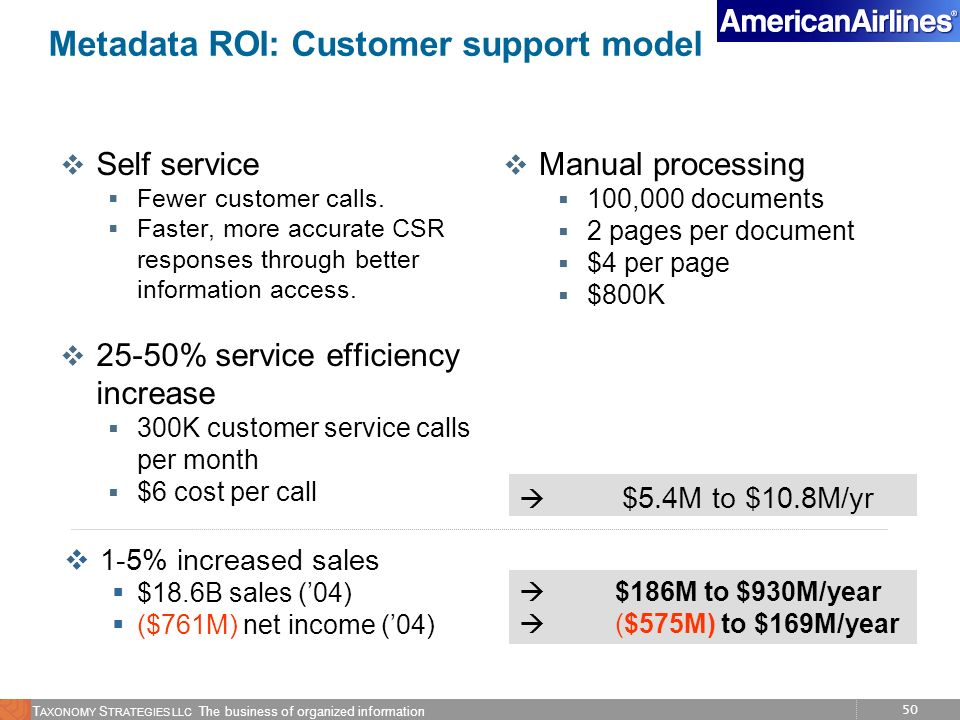Metadata ROI: Customer support model