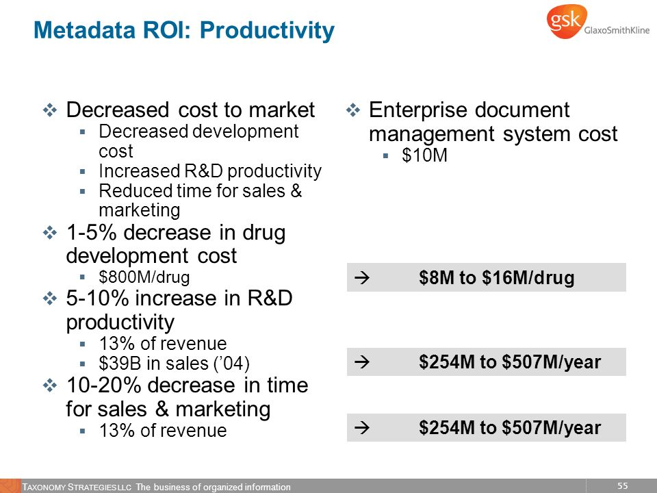 Metadata ROI: Productivity
