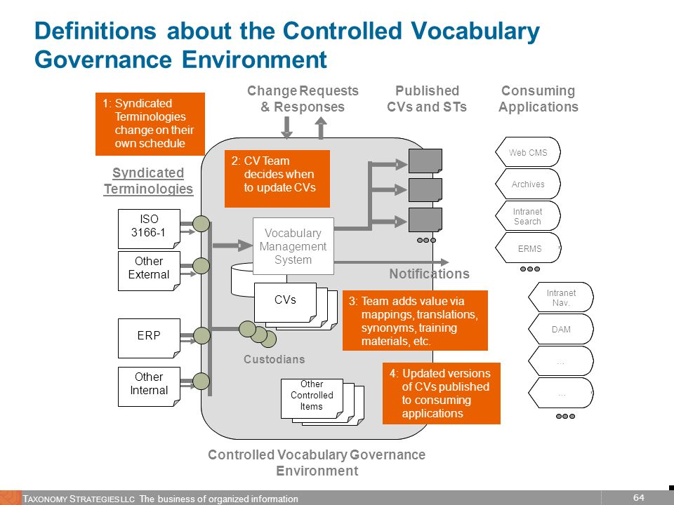 Definitions about the Controlled Vocabulary Governance Environment