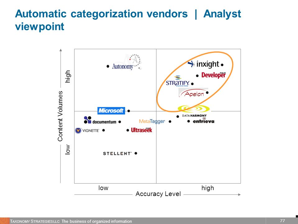Automatic categorization vendors | Analyst viewpoint