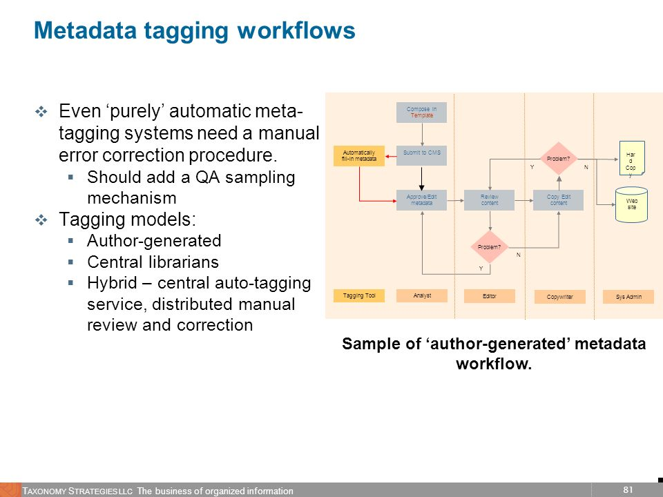 Metadata tagging workflows