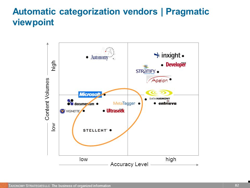 Automatic categorization vendors | Pragmatic viewpoint