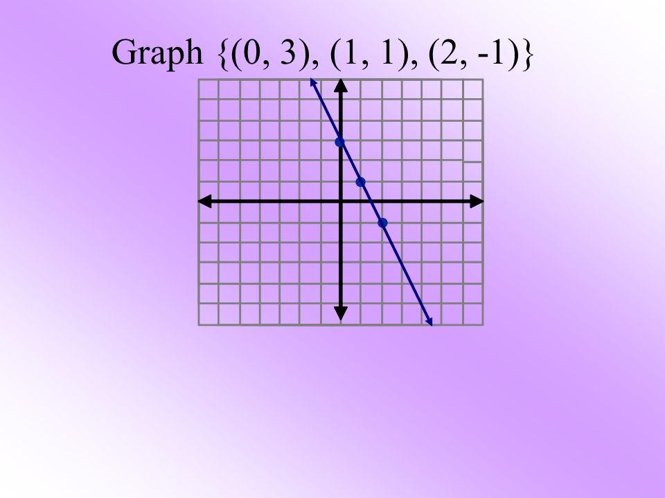 Graph {(0, 3), (1, 1), (2, -1)} • • •