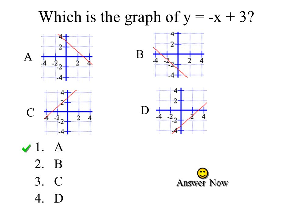 Which is the graph of y = -x + 3
