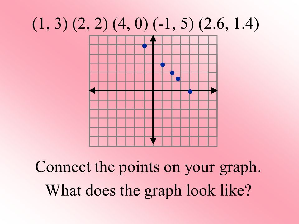 (1, 3) (2, 2) (4, 0) (-1, 5) (2.6, 1.4) • • • • • Connect the points on your graph.