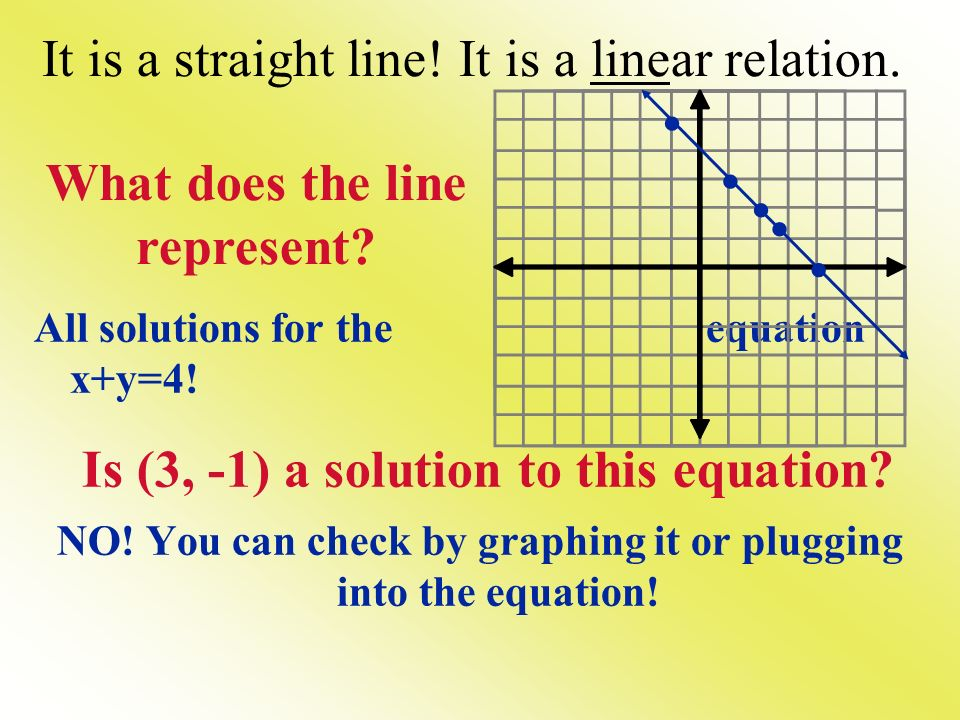 It is a straight line! It is a linear relation.