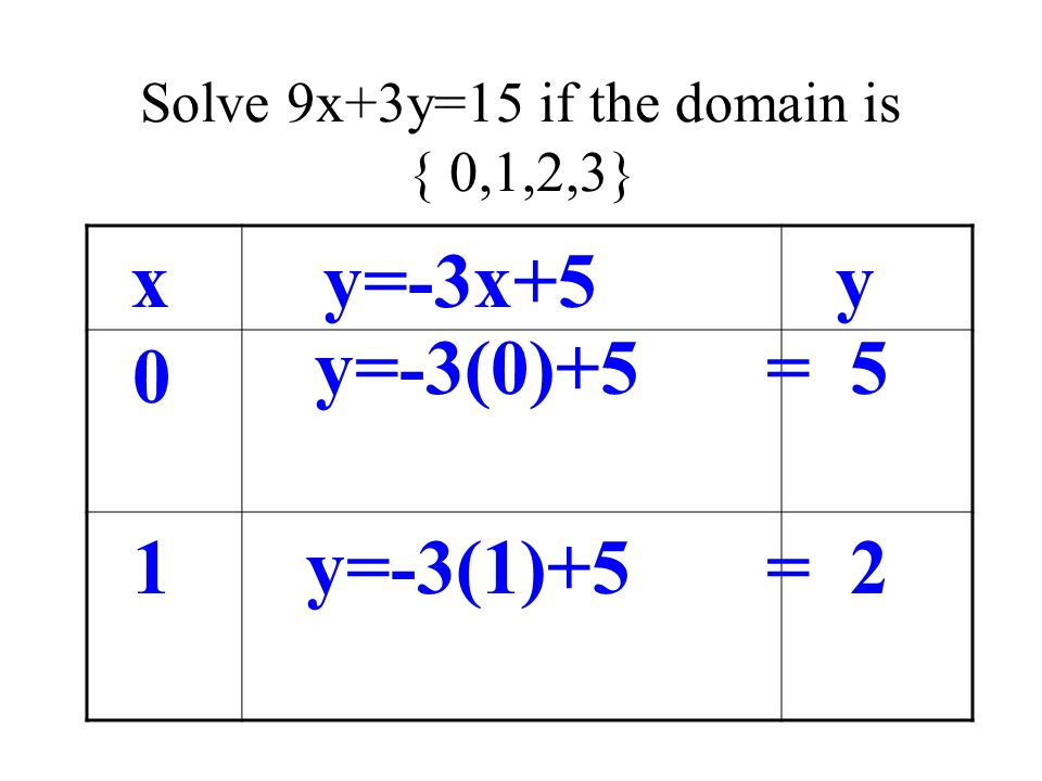 Solve 9x+3y=15 if the domain is { 0,1,2,3}