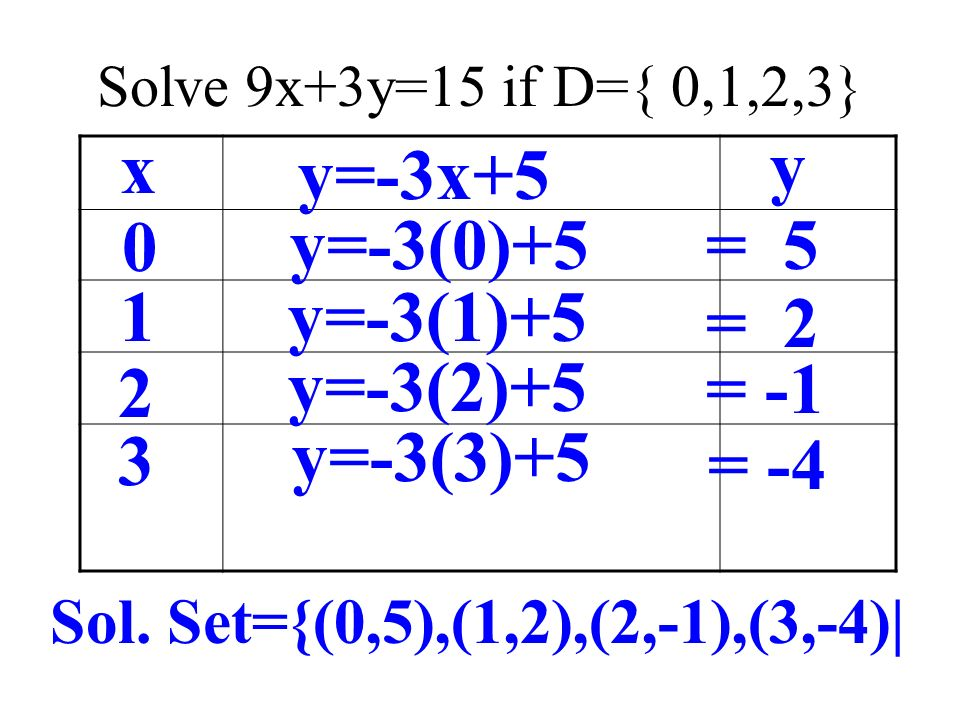 x y y=-3x+5 y=-3(0)+5 = 5 1 y=-3(1)+5 = 2 2 y=-3(2)+5 = -1 3 y=-3(3)+5