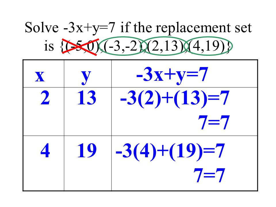 Solve -3x+y=7 if the replacement set is {(-5,0),(-3,-2),(2,13),(4,19)}