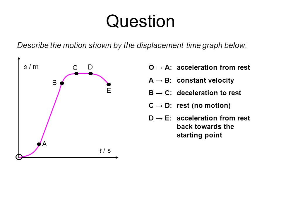 Question Describe the motion shown by the displacement-time graph below: s / m. t / s. A. B. C.