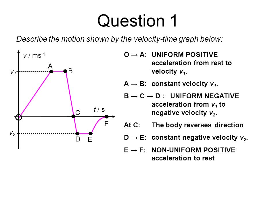 Question 1 Describe the motion shown by the velocity-time graph below: