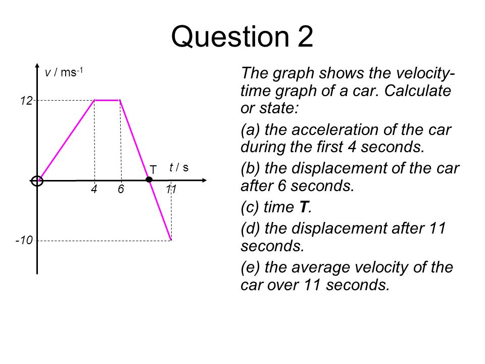 Question 2 v / ms-1. t / s. T. 12. -10. 4 6 11. The graph shows the velocity-time graph of a car. Calculate or state: