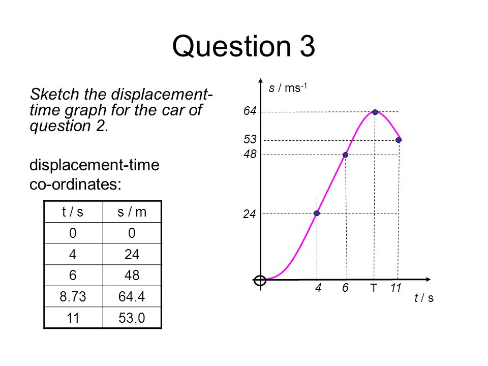 Question 3s / ms-1. t / s. T. 64. 24. 4 6 11. 48. 53. Sketch the displacement-time graph for the car of question 2.