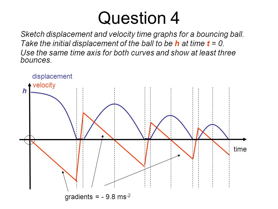Question 4Sketch displacement and velocity time graphs for a bouncing ball. Take the initial displacement of the ball to be h at time t = 0.