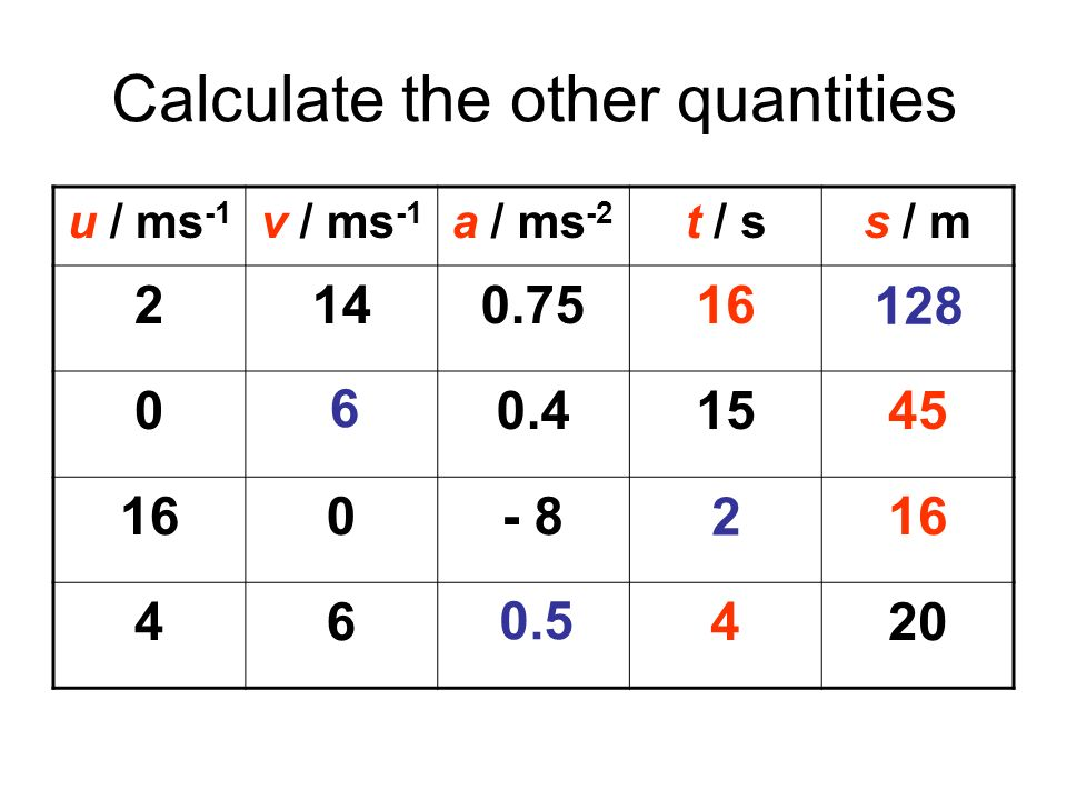 Calculate the other quantities