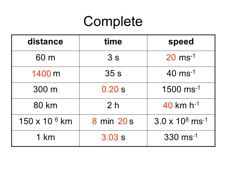 Complete distance time speed 60 m 3 s 20 ms-1 1400 m 35 s 40 ms-1