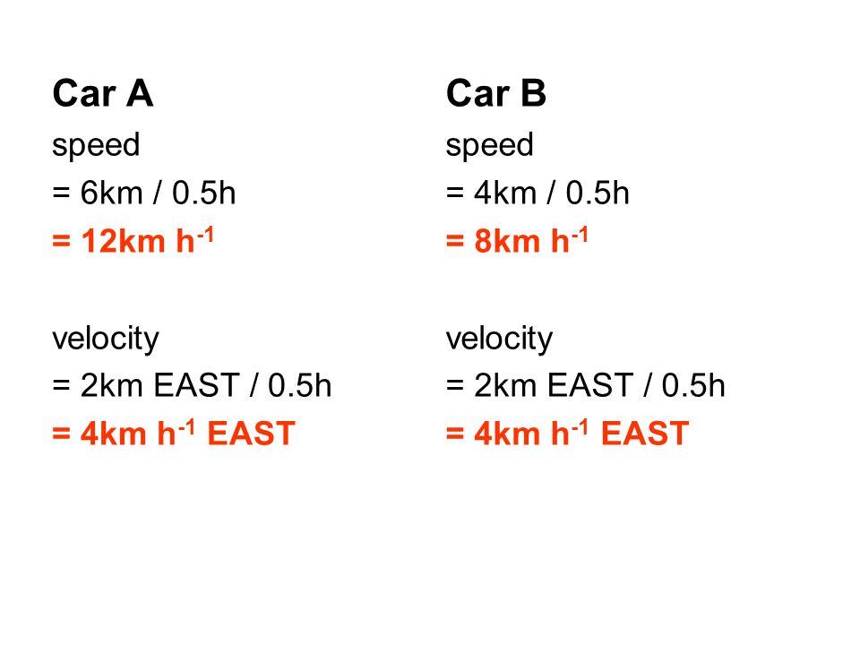Car A Car B speed = 6km / 0.5h = 12km h-1 velocity = 2km EAST / 0.5h