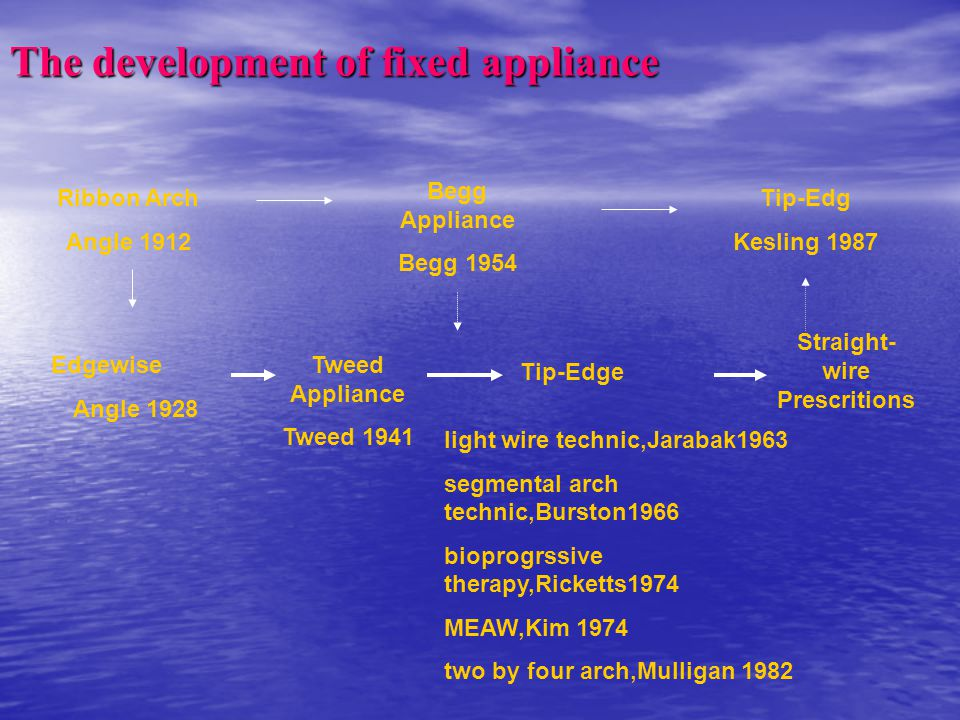 The development of fixed appliance