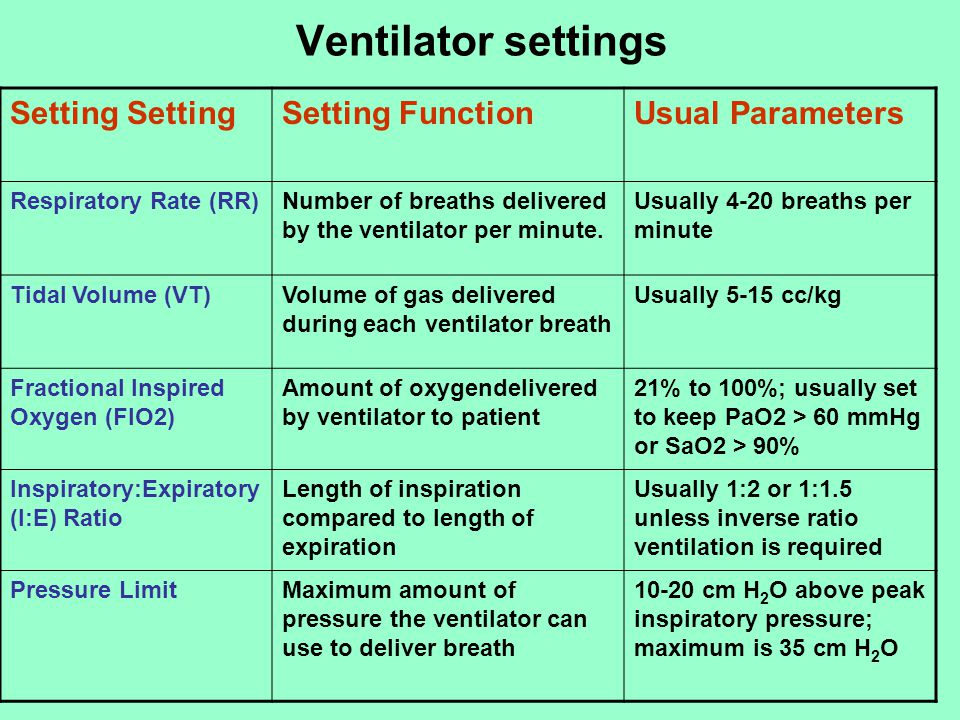 Ventilator settings Usual Parameters Setting Function Setting Setting