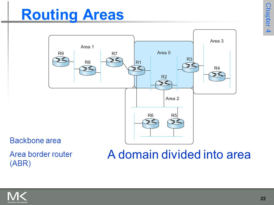 Routing Areas A domain divided into area Backbone area