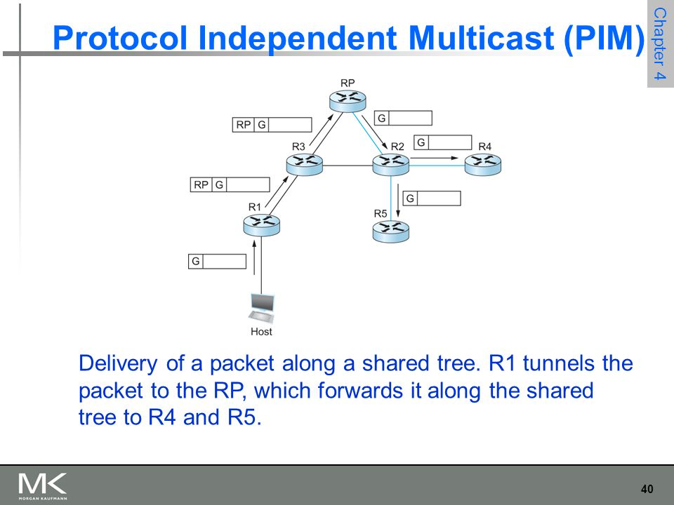 Protocol Independent Multicast (PIM)