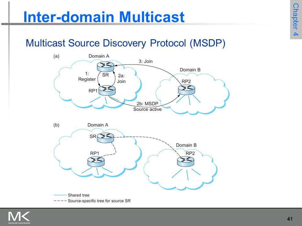 Inter-domain Multicast