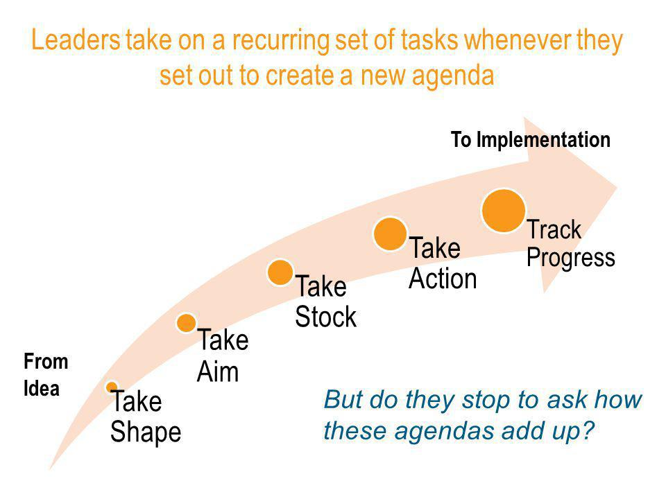 Leaders take on a recurring set of tasks whenever they set out to create a new agenda