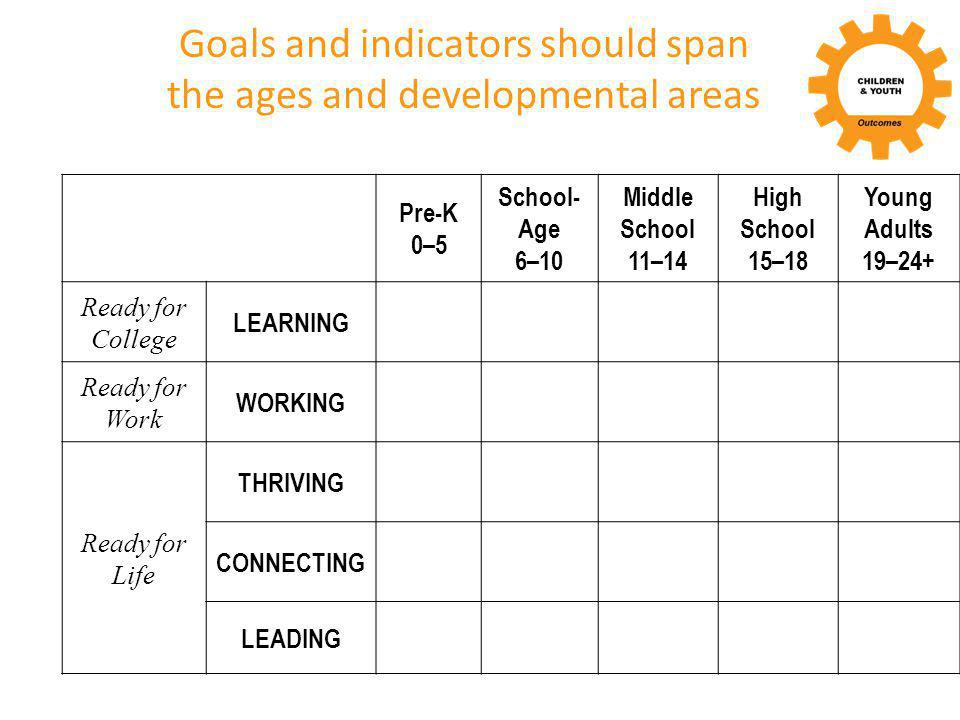 Goals and indicators should span the ages and developmental areas