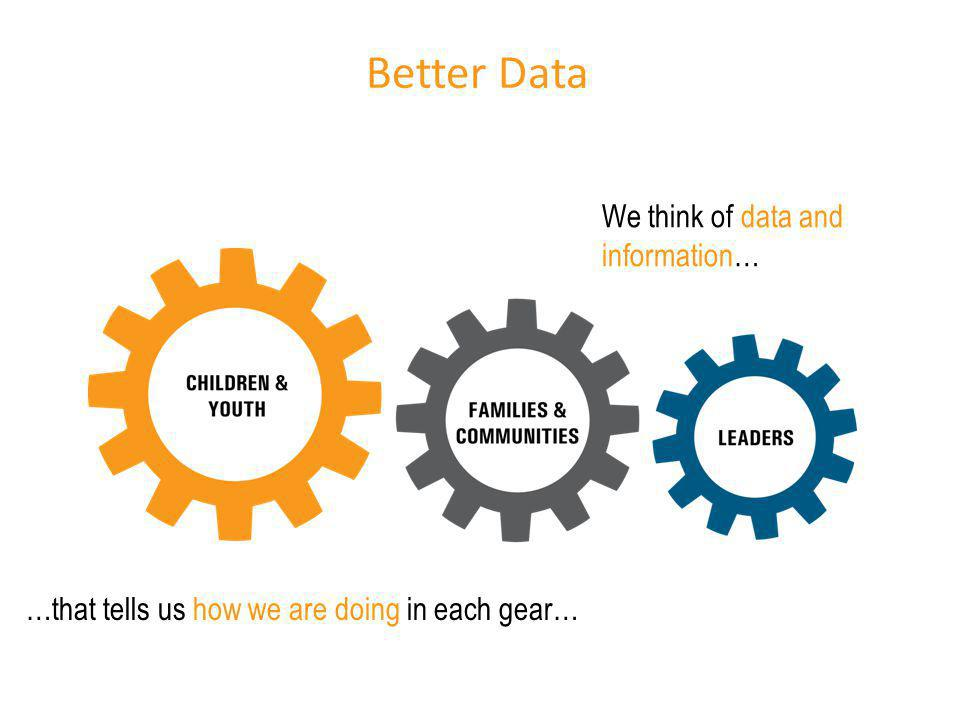 Better Data We think of data and information…