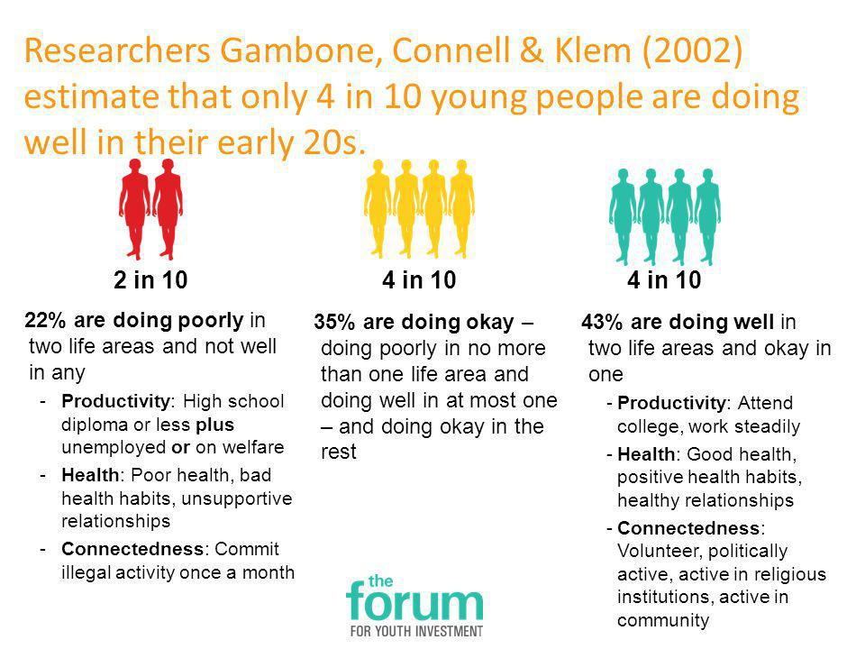 Researchers Gambone, Connell & Klem (2002) estimate that only 4 in 10 young people are doing well in their early 20s.