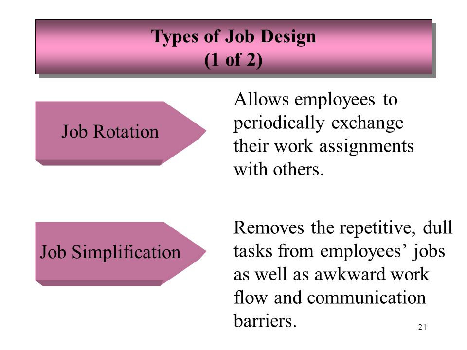 Types of Job Design (1 of 2) Allows employees to. periodically exchange. their work assignments.