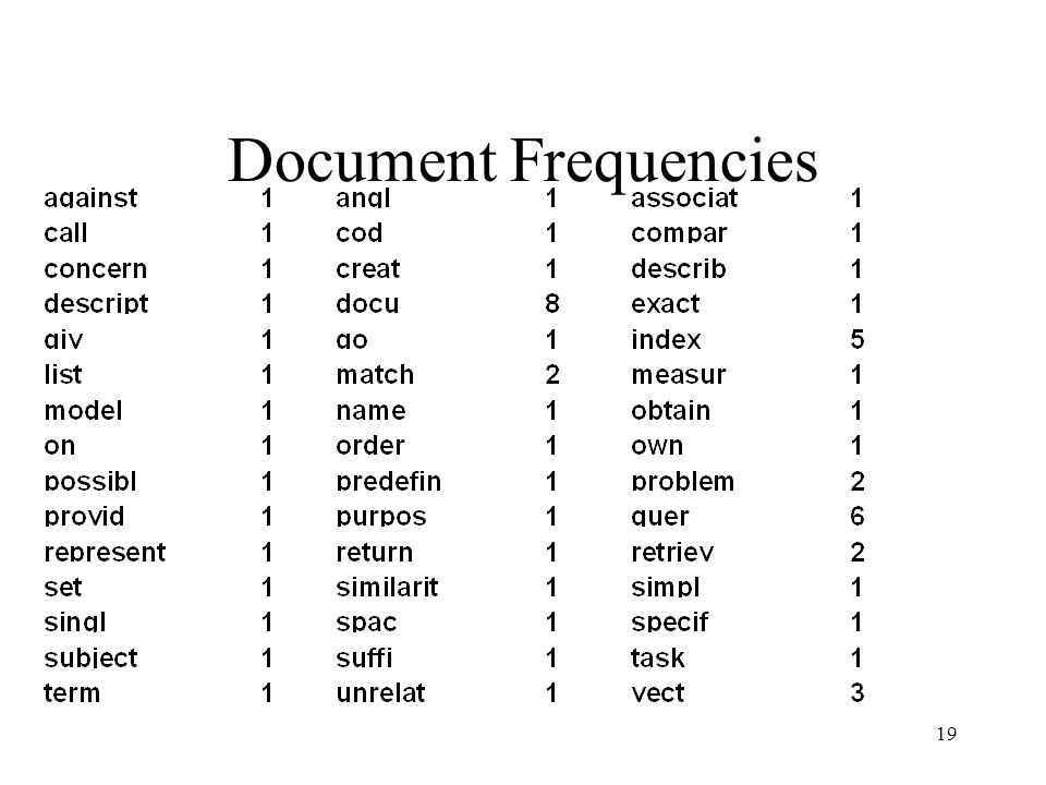 Document Frequencies