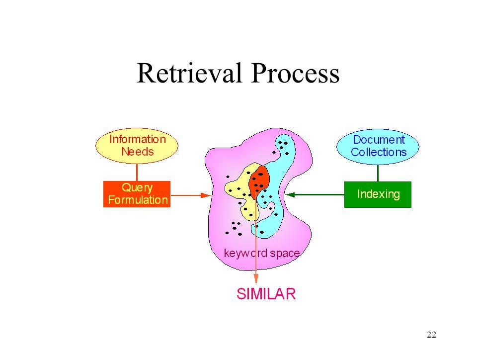 Retrieval Process