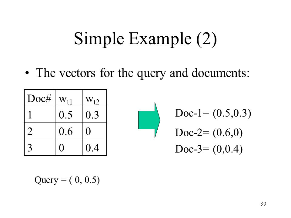 Simple Example (2) The vectors for the query and documents: Doc# wt1