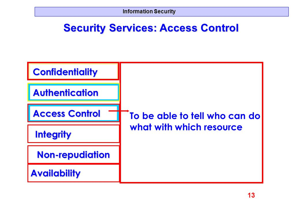 Security Services: Access Control