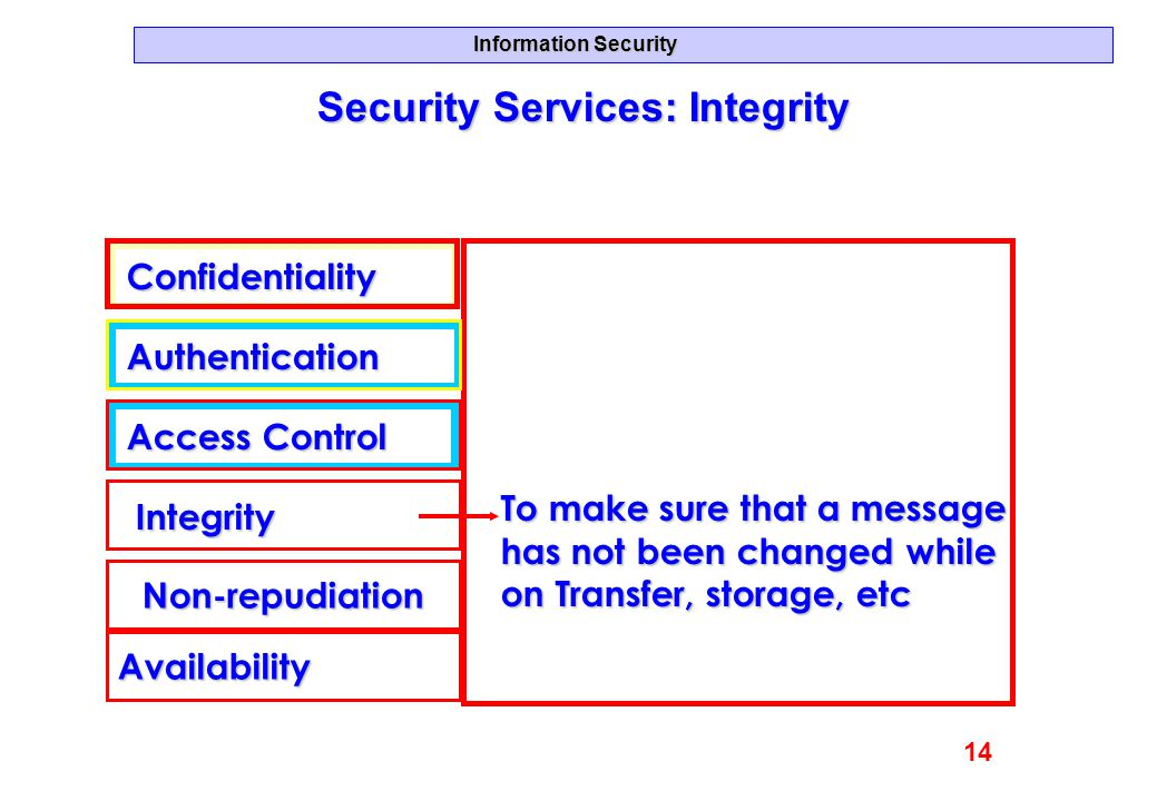 Security Services: Integrity