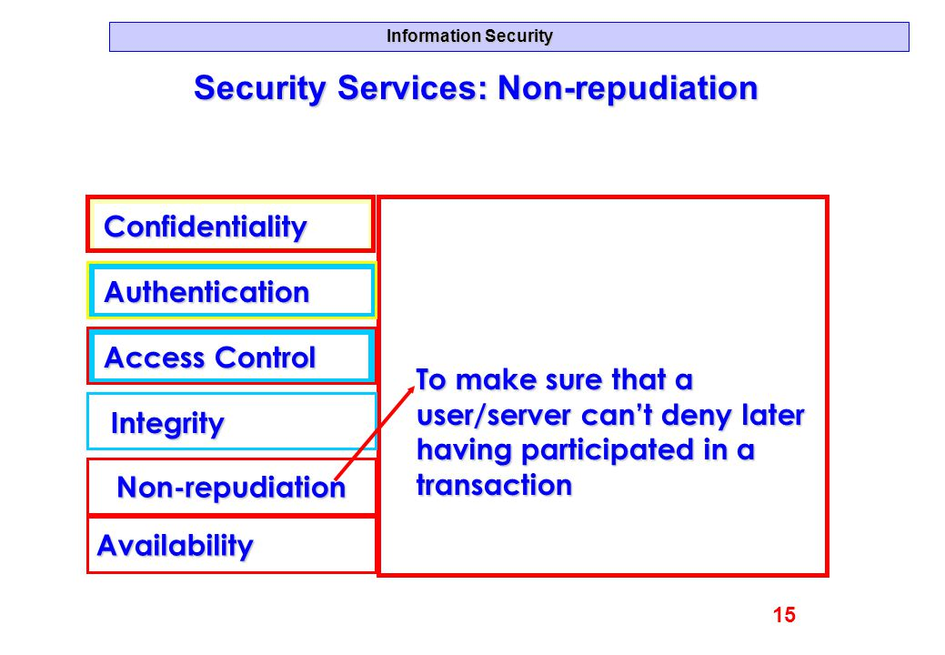 Security Services: Non-repudiation