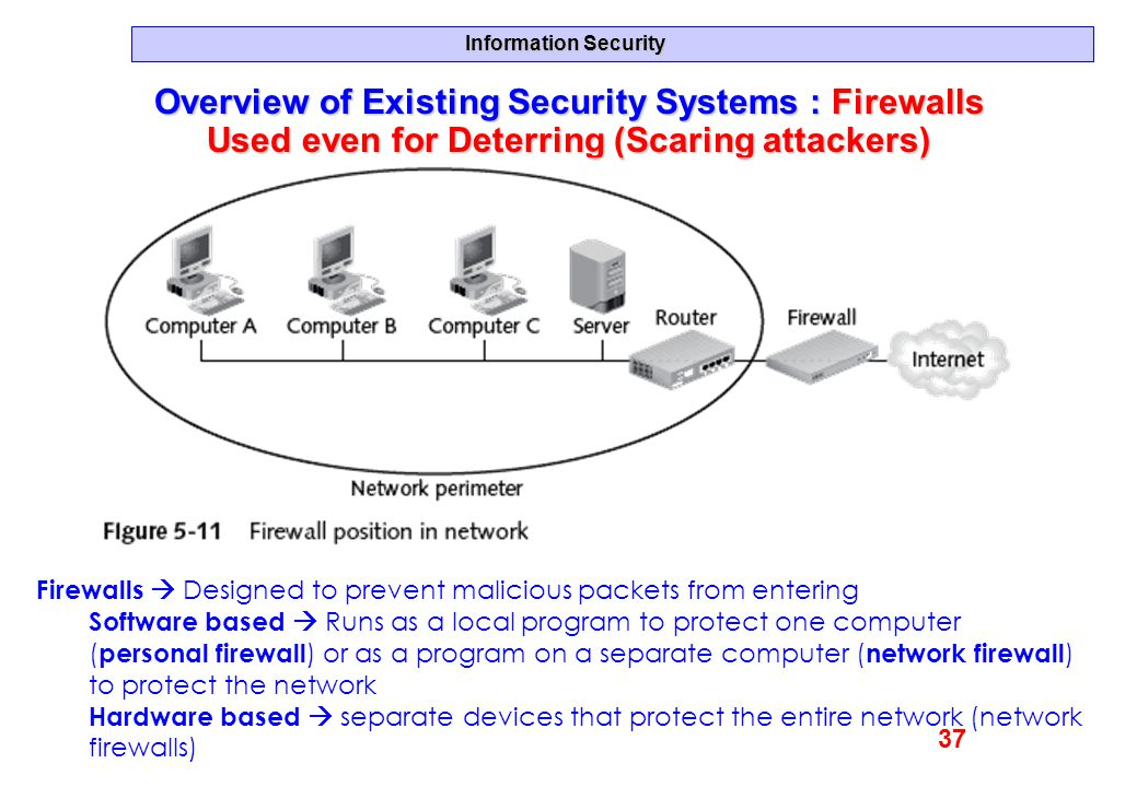 Overview of Existing Security Systems : Firewalls Used even for Deterring (Scaring attackers)