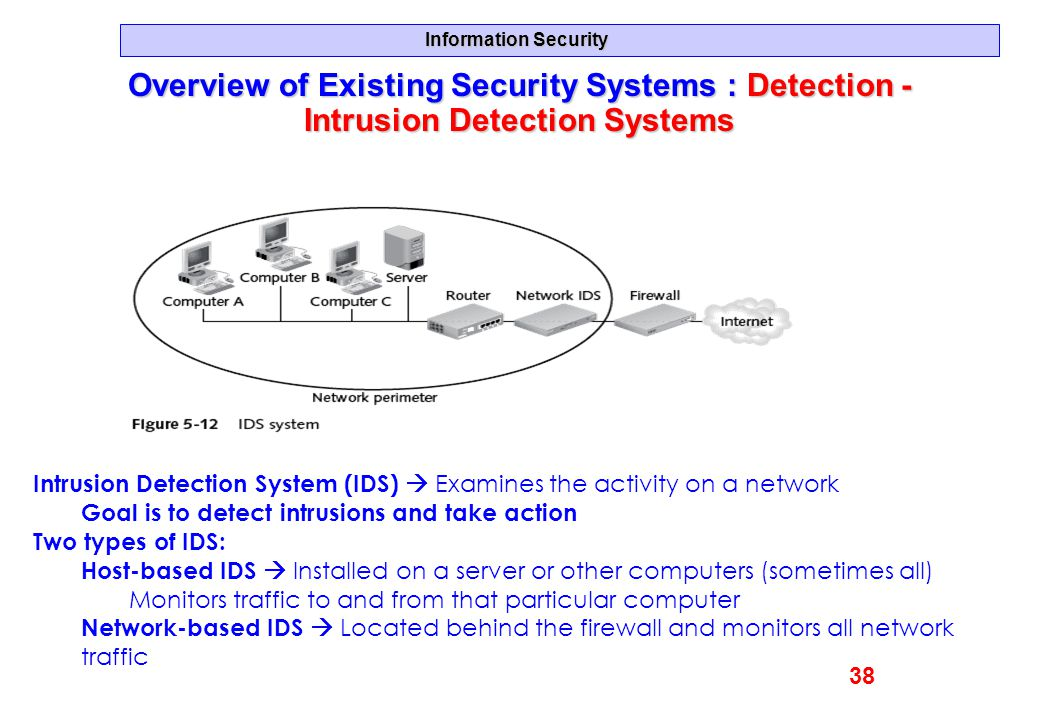 Overview of Existing Security Systems : Detection -Intrusion Detection Systems