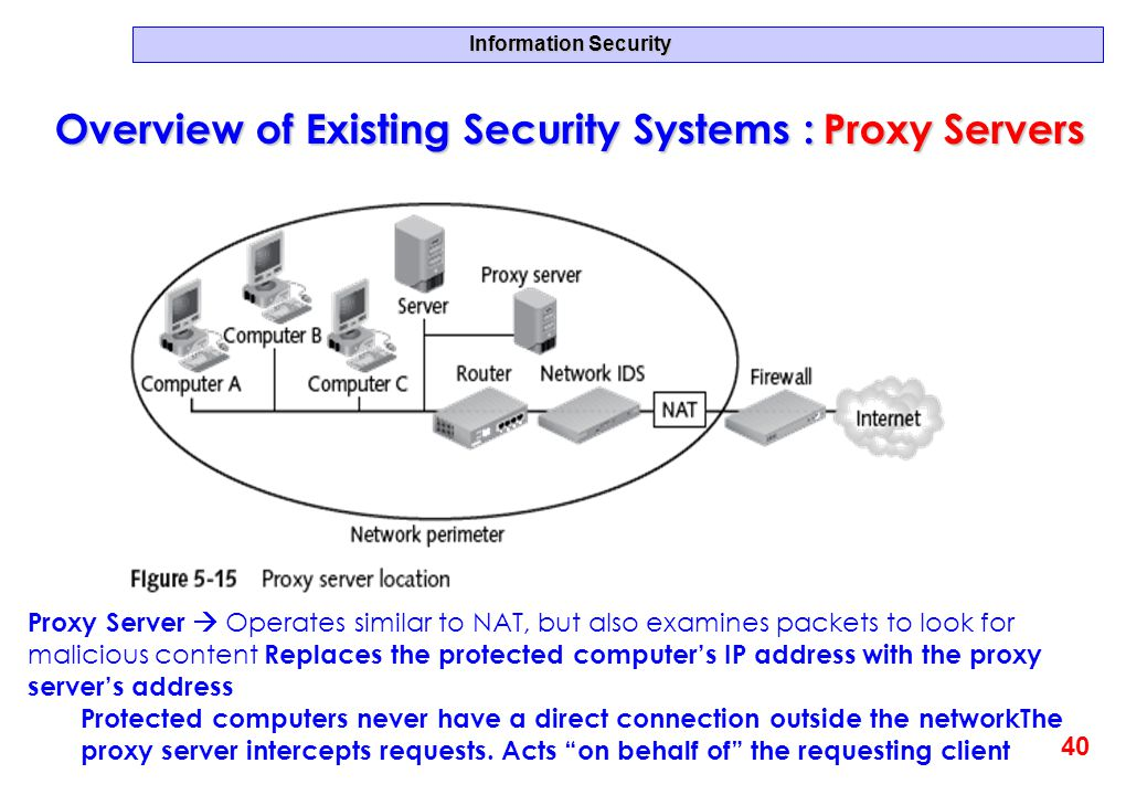 Overview of Existing Security Systems : Proxy Servers