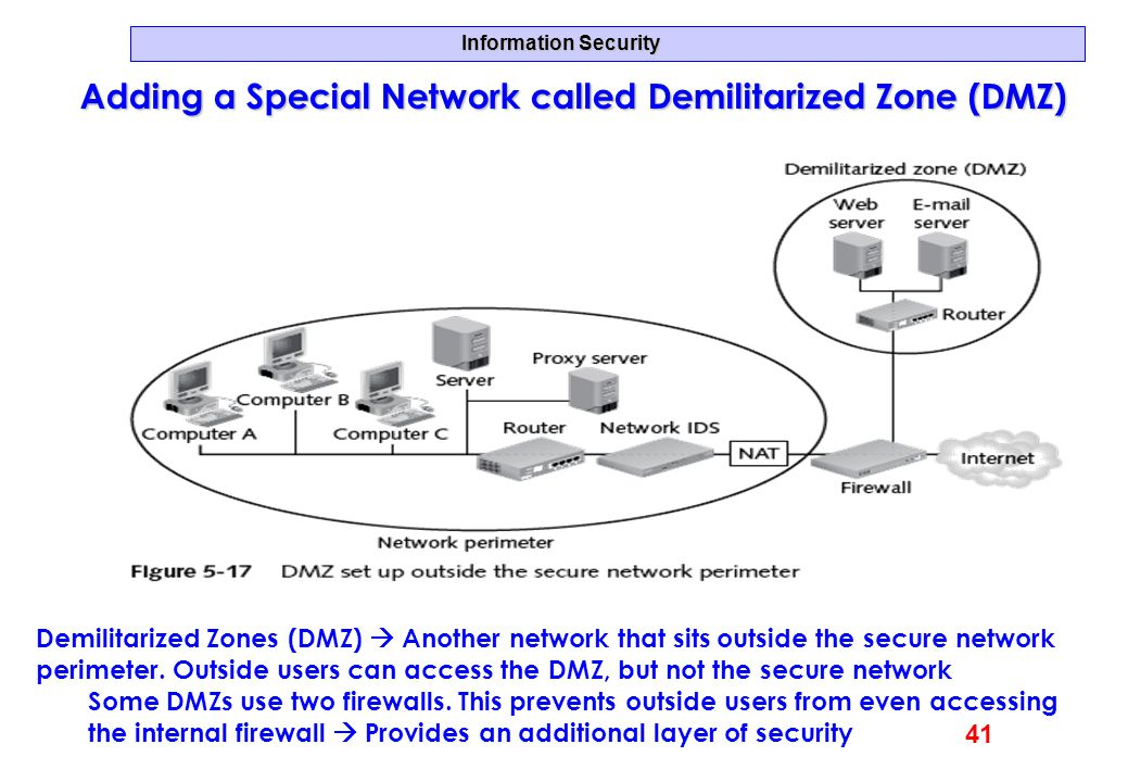 Adding a Special Network called Demilitarized Zone (DMZ)