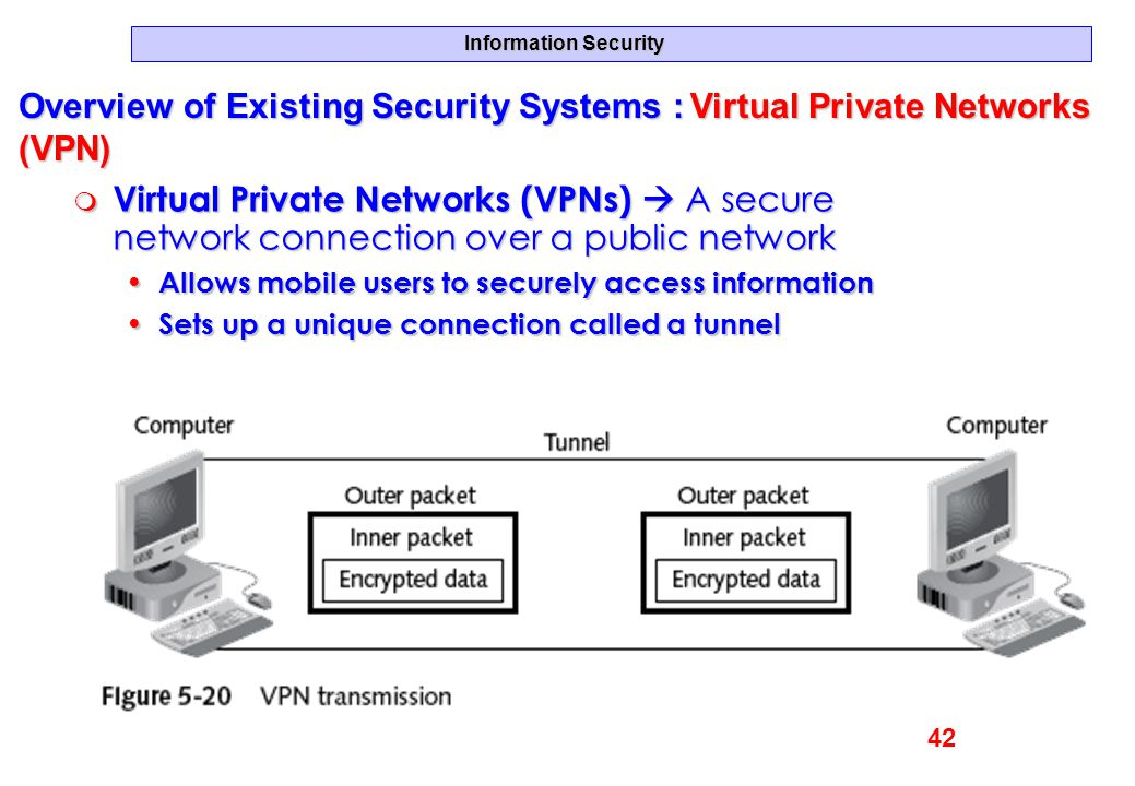 Overview of Existing Security Systems : Virtual Private Networks (VPN)