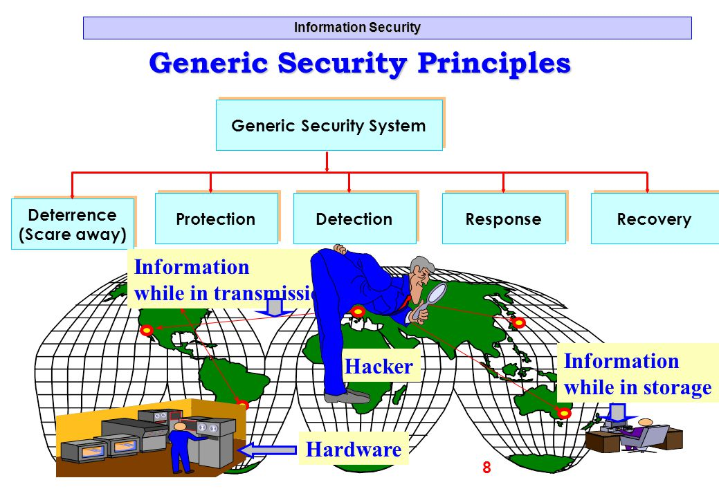 Generic Security Principles