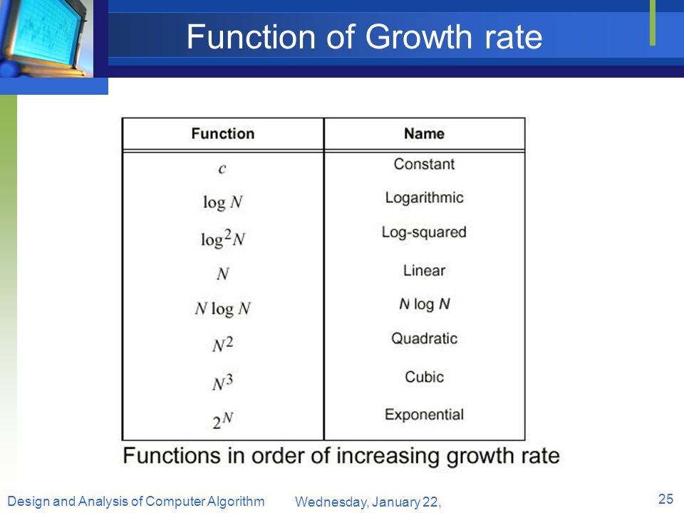 Function of Growth rate